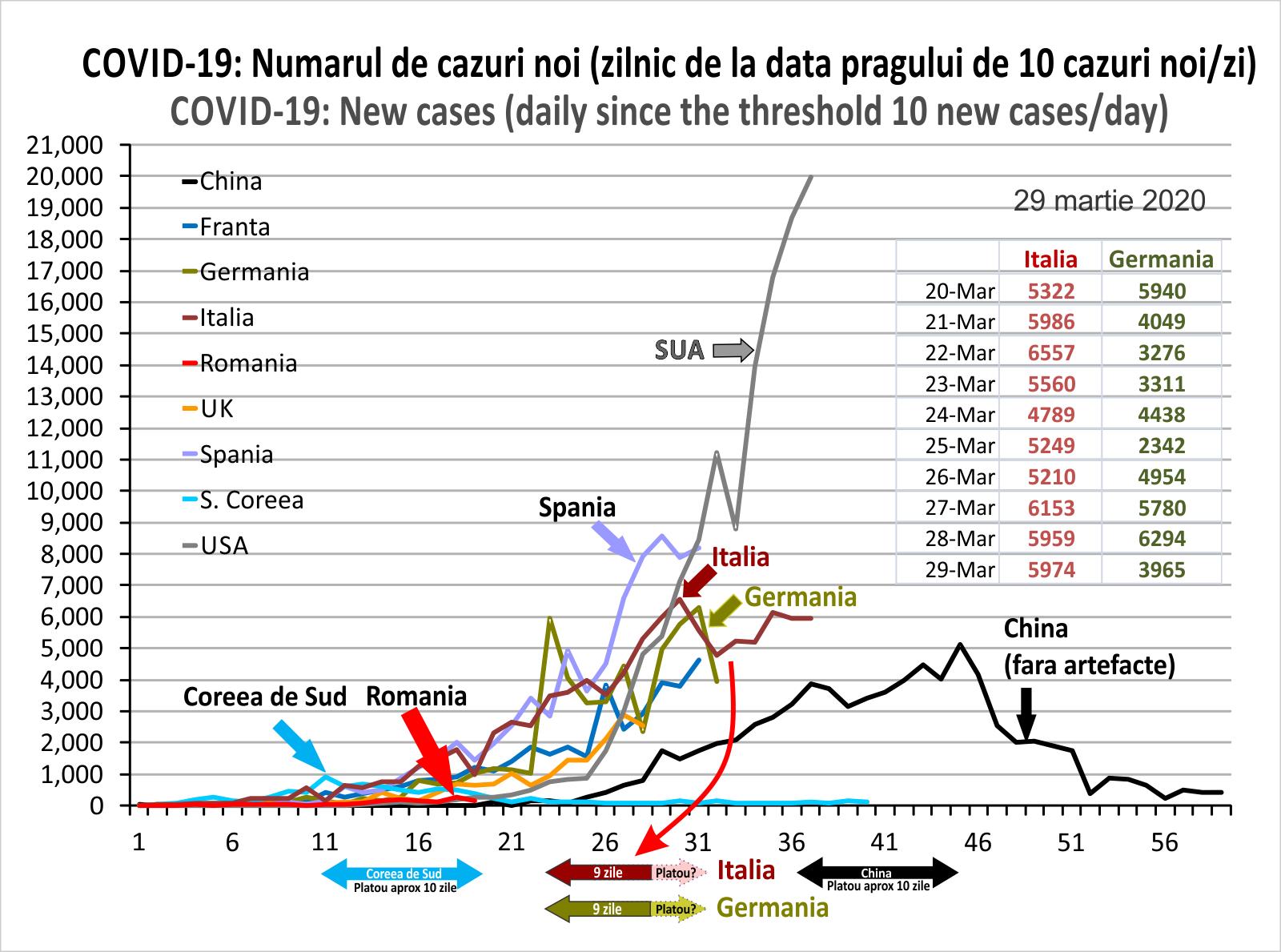 Evolutia COVID-19 in lume la 10 cazuri
