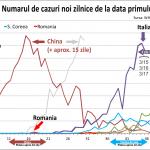 coronavirus-2020-evolutie covid-19-cazuri-noi-de-la-primul-caz